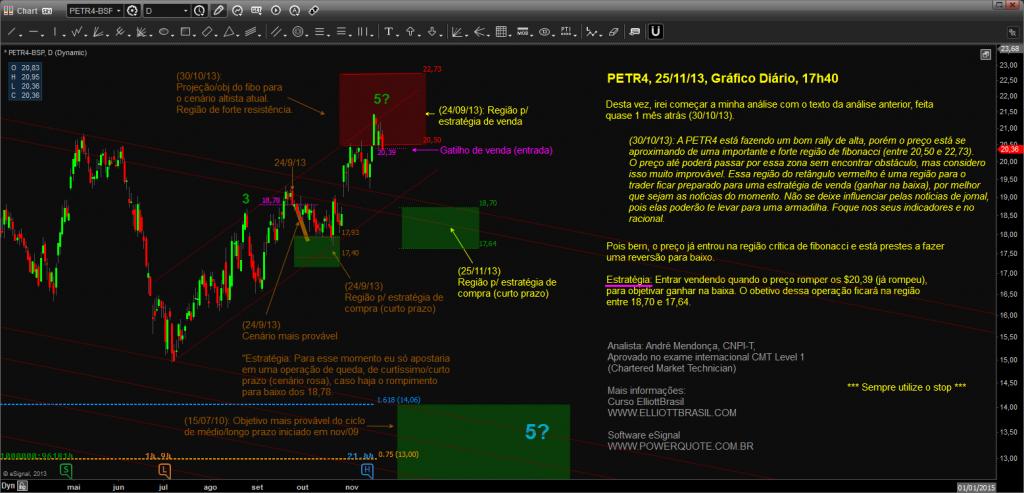 PETR4-O timing é agora. Oportunidade para ganhar na baixa.