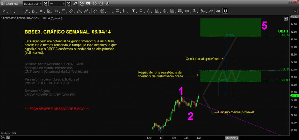 BBSE3-semanal_Chart20140406190112