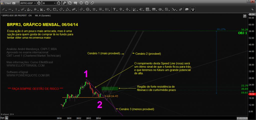 BRPR3-mensal_Chart20140406184908