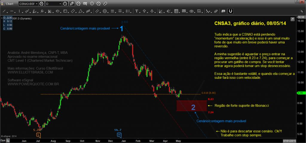 CSNA3-diario_Chart20140508201055