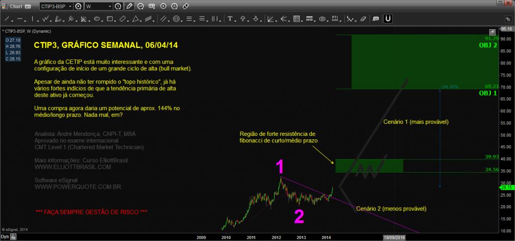 CTIP3-semanal_Chart20140406181126