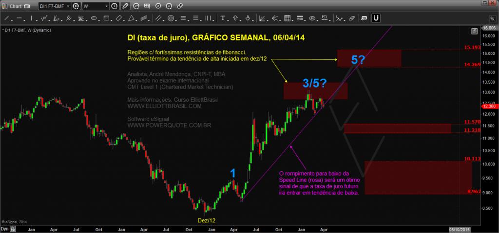 DI-semanal_Chart20140406164516