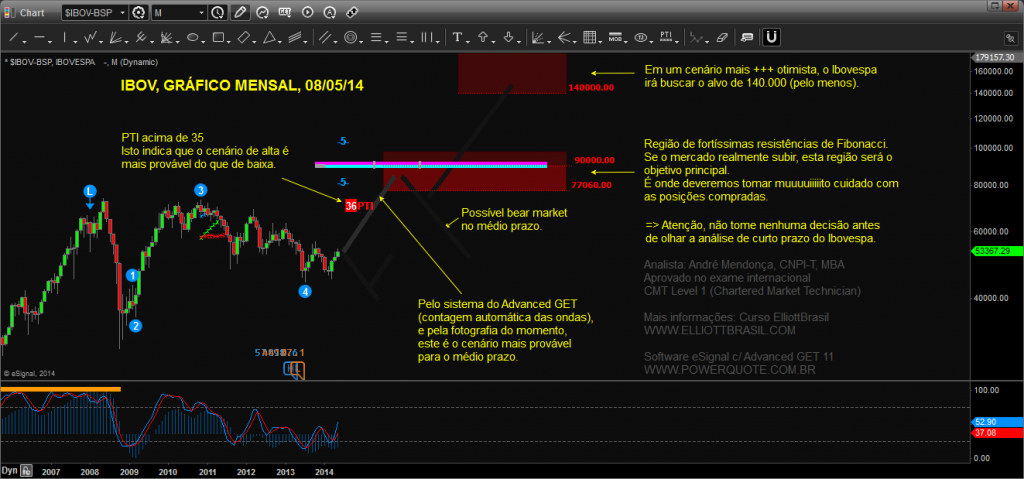 Ibovespa-Advanced-GET_Chart20140508161647