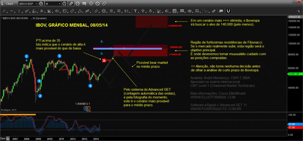 Ibovespa-Advanced-GET_Chart20140508161647