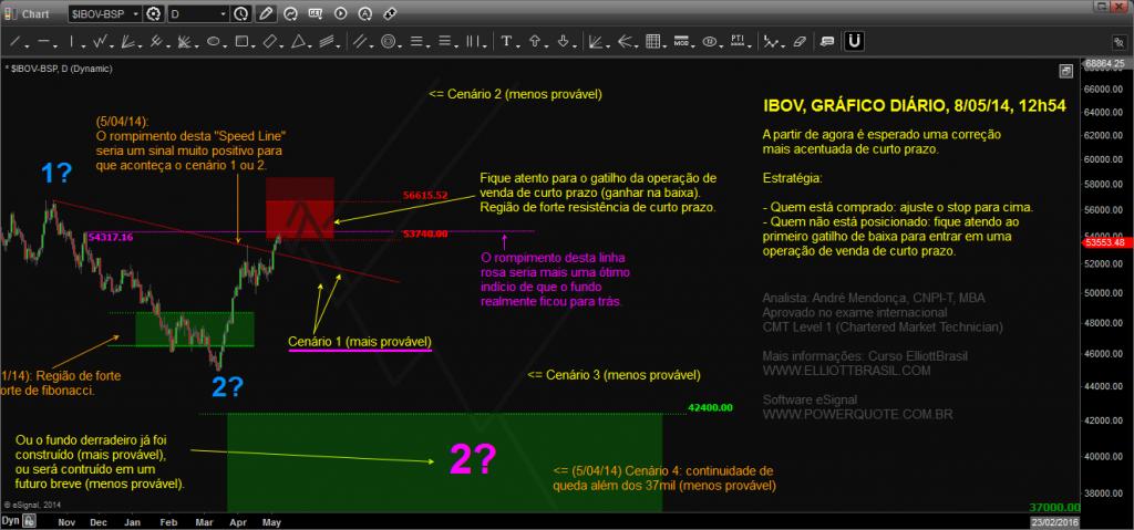Ibovespa-curto-prazo-Chart20140508125423