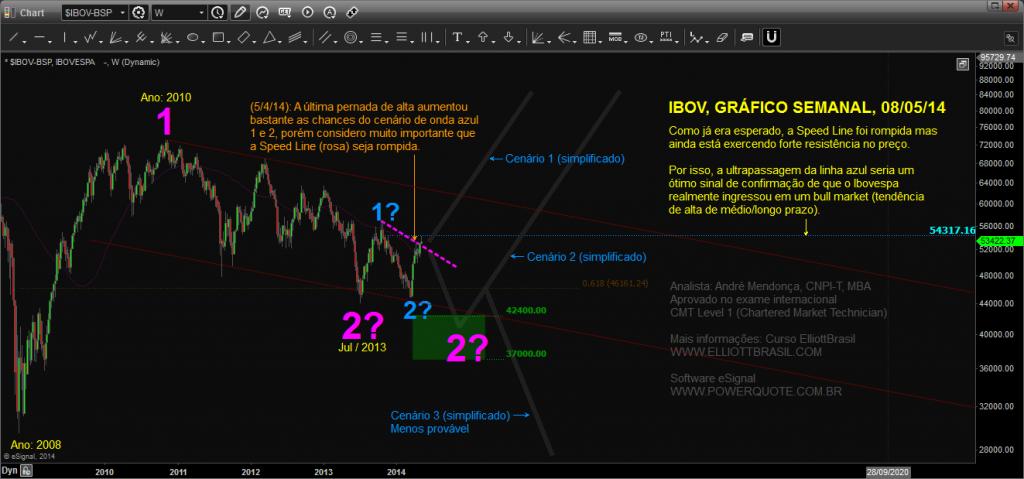 Ibovespa-semanal_Chart20140509084245
