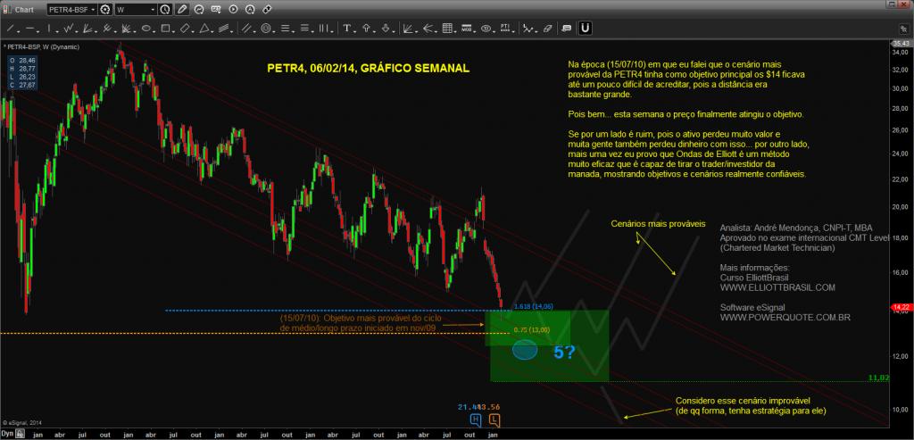 PETR4-SEM-Chart20140206170032