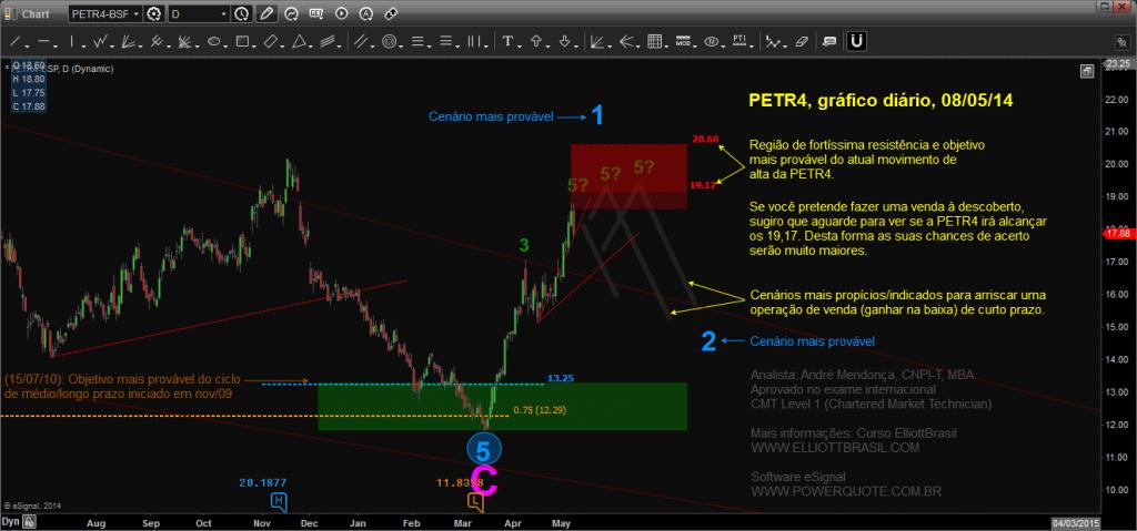 PETR4-diario_Chart20140509084910