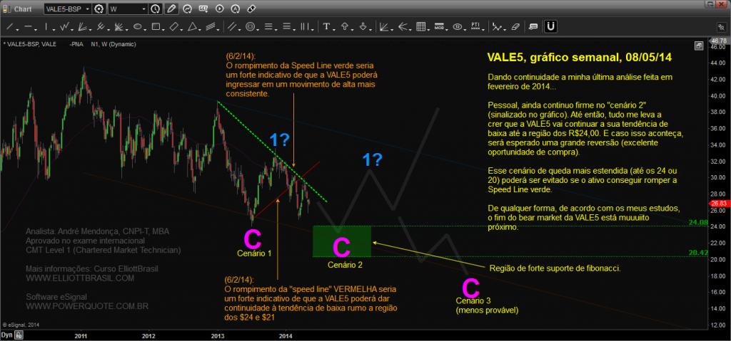 VALE5-semanal_Chart20140508185044